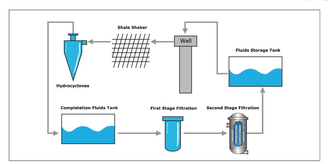 Brine Mixing & Filtration System for Oman_FD Petrol Group